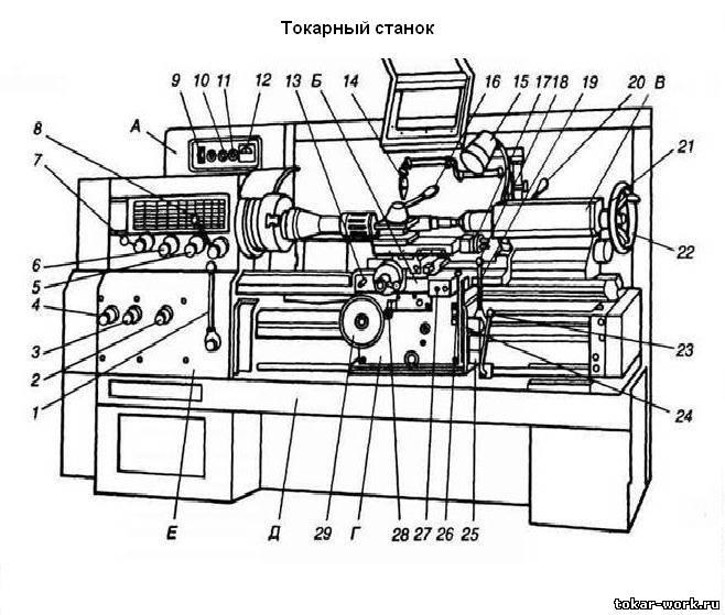 Особенности токарных станков с