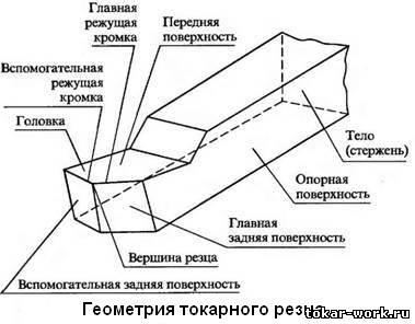 геометрия токарных резцов