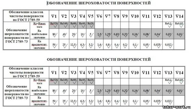 новому по таблица шероховатости